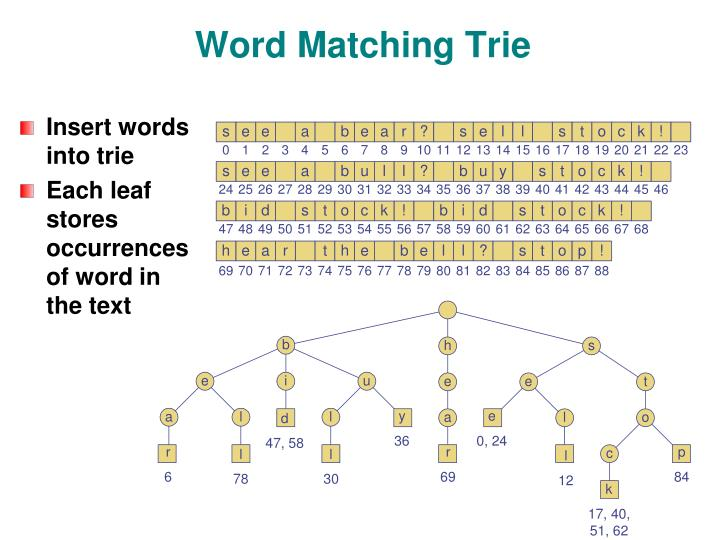 Word Matching Trie