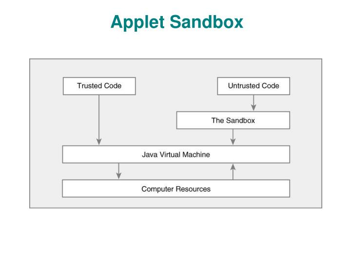 Applet Sandbox