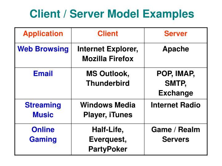 Client / Server Model Examples