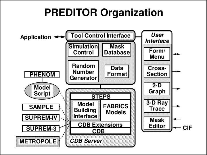 PREDITOR Organization