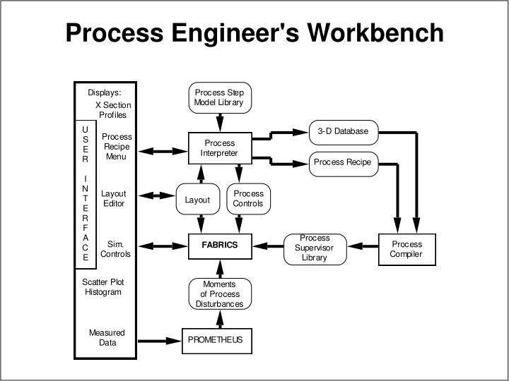 Process Engineer's Workbench