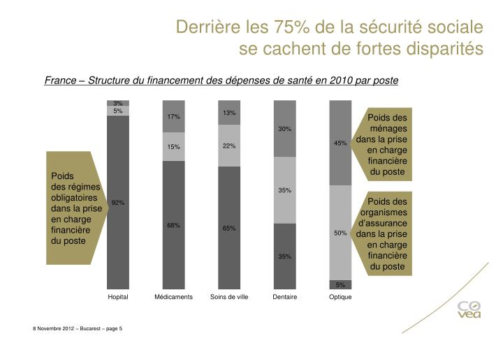 Derrière les 75% de la sécurité sociale