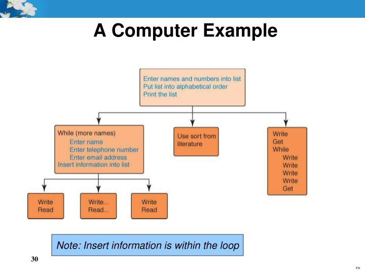 A Computer Example