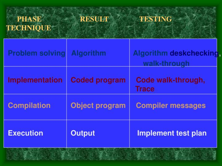 PHASE           	    RESULT           	TESTING  TECHNIQUE