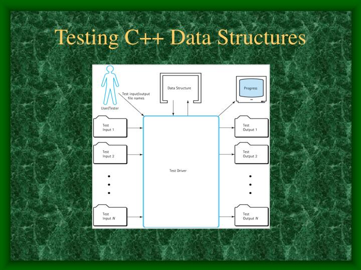 Testing C++ Data Structures