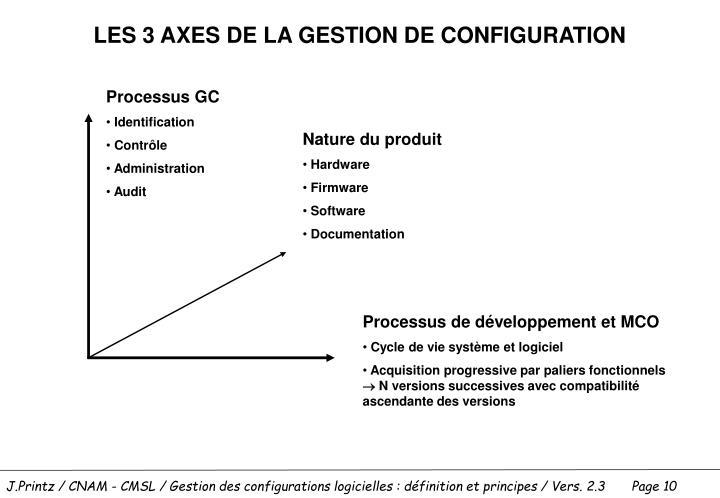 LES 3 AXES DE LA GESTION DE CONFIGURATION