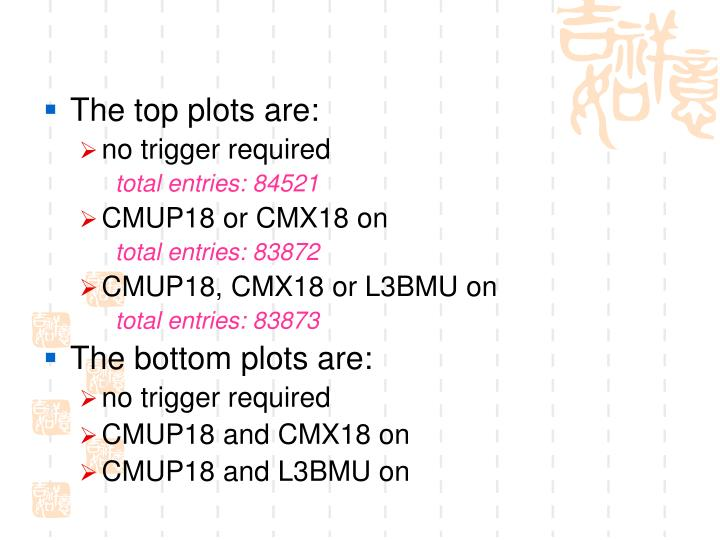 The top plots are:
