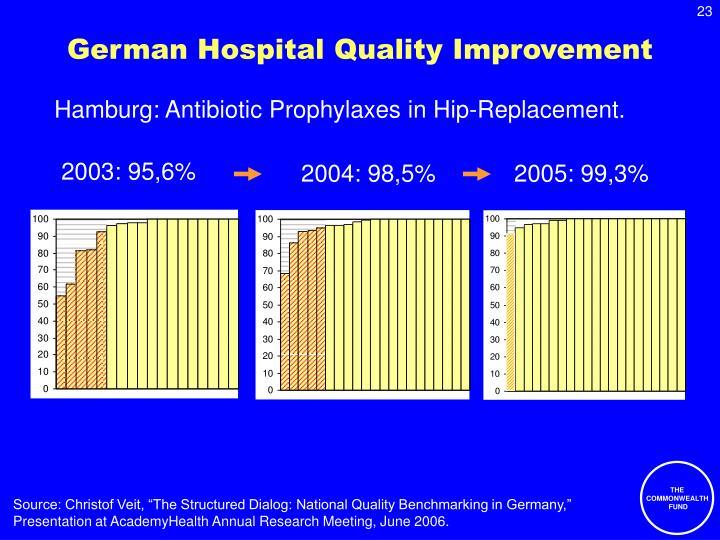 German Hospital Quality Improvement
