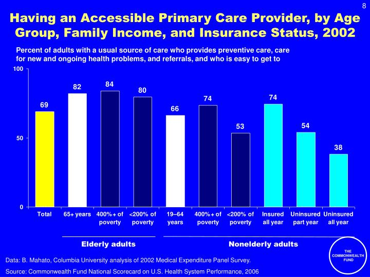 Having an Accessible Primary Care Provider, by Age Group, Family Income, and Insurance Status, 2002