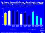 having an accessible primary care provider by age group family income and insurance status 2002