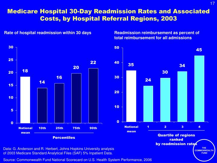 Medicare Hospital 30-Day Readmission Rates and Associated Costs, by Hospital Referral Regions, 2003