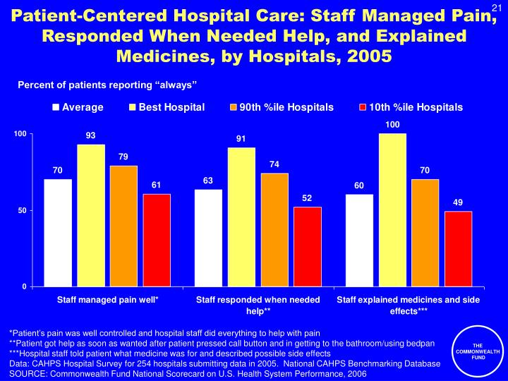 Patient-Centered Hospital Care: Staff Managed Pain, Responded When Needed Help, and Explained Medicines, by Hospitals, 2005