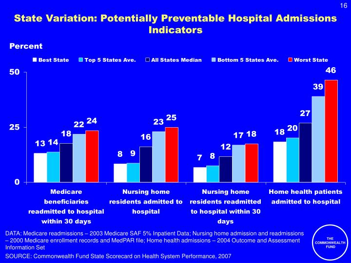 State Variation: Potentially Preventable Hospital Admissions Indicators