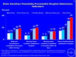 state variation potentially preventable hospital admissions indicators