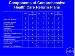 components of comprehensive health care reform plans