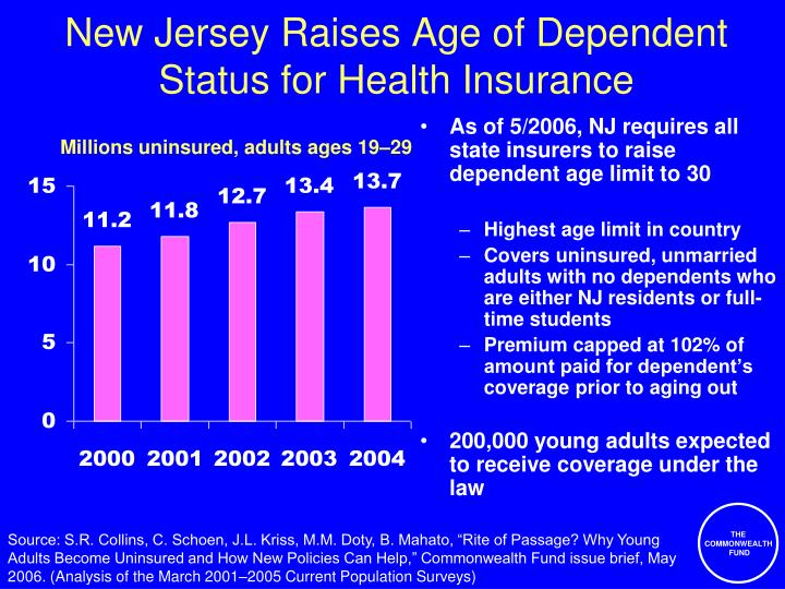 New Jersey Raises Age of Dependent Status for Health Insurance