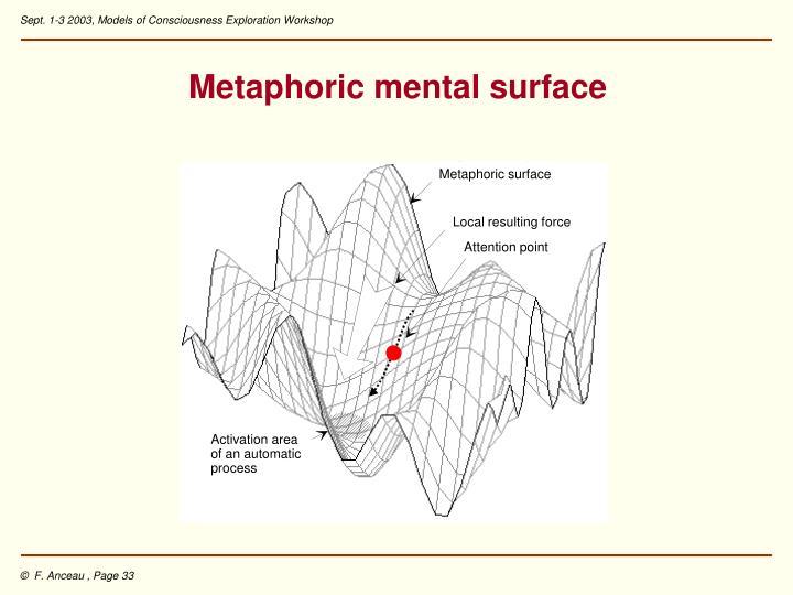 Metaphoric surface