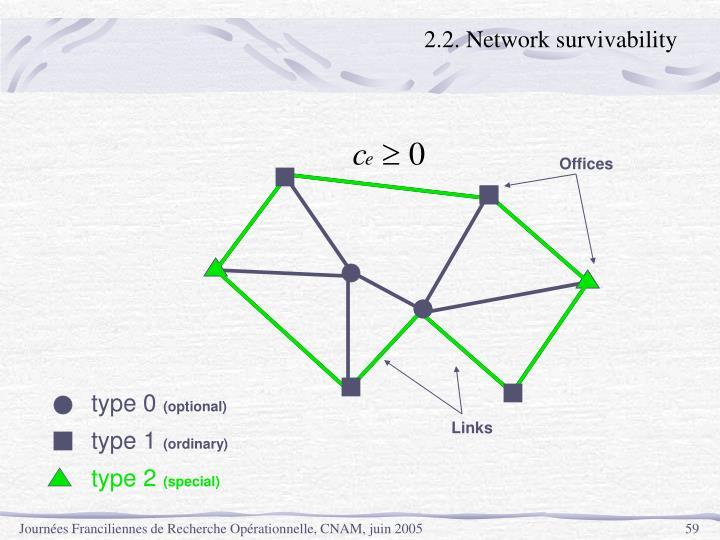 2.2. Network survivability