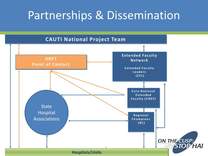 CAUTI National Project Team
