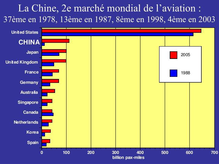 La Chine, 2e marché mondial de l'aviation :