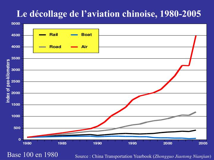Le décollage de l'aviation chinoise, 1980-2005