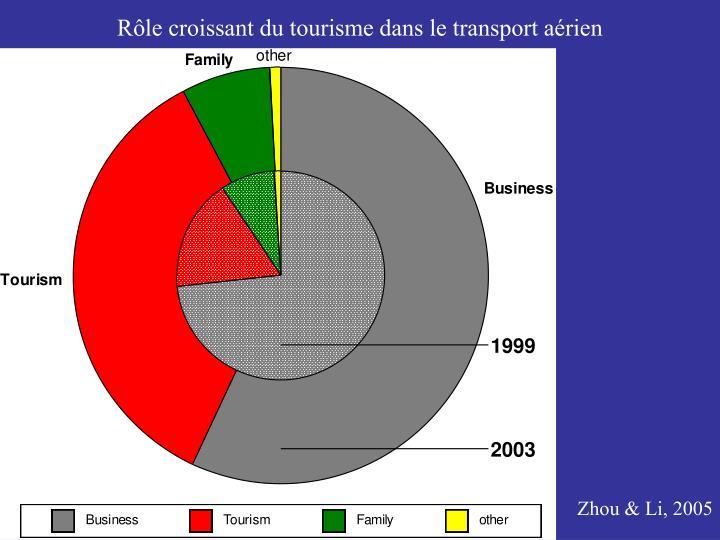 Rôle croissant du tourisme dans le transport aérien