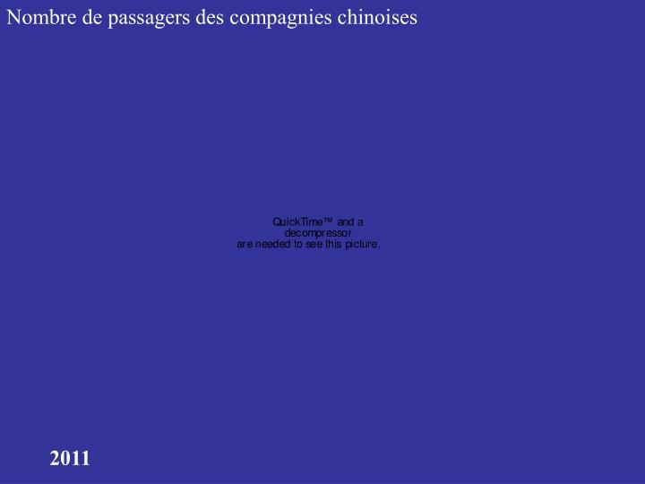 Nombre de passagers des compagnies chinoises