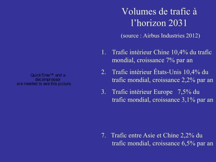 Volumes de trafic à l'horizon 2031