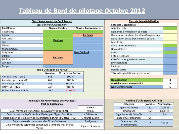 Tableau de Bord de pilotage Octobre 2012