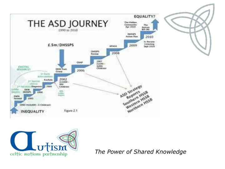 The Power of Shared Knowledge