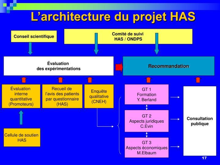 L'architecture du projet HAS