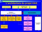 l architecture du projet has