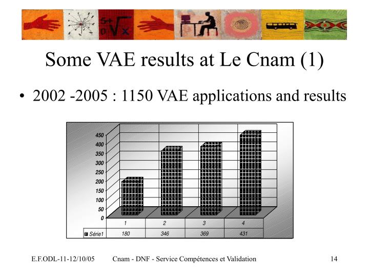 Some VAE results at Le Cnam (1)