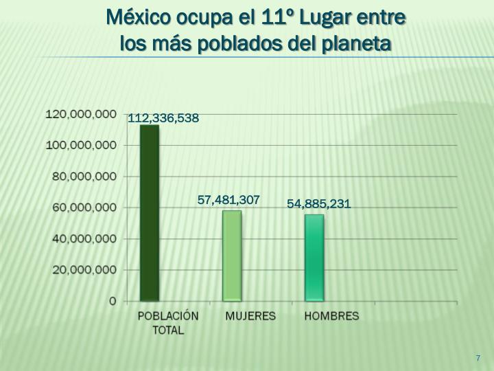 México ocupa el 11º Lugar entre