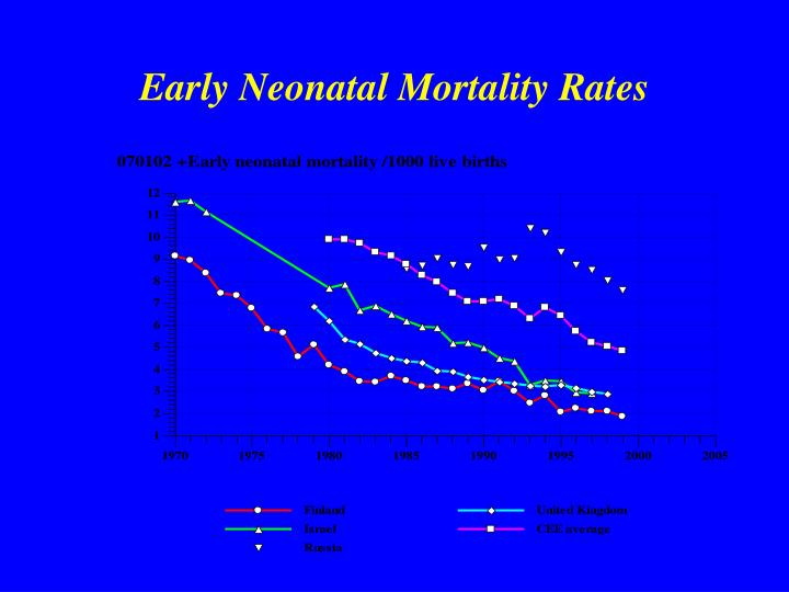 Early Neonatal Mortality Rates