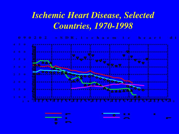 Ischemic Heart Disease, Selected Countries, 1970-1998