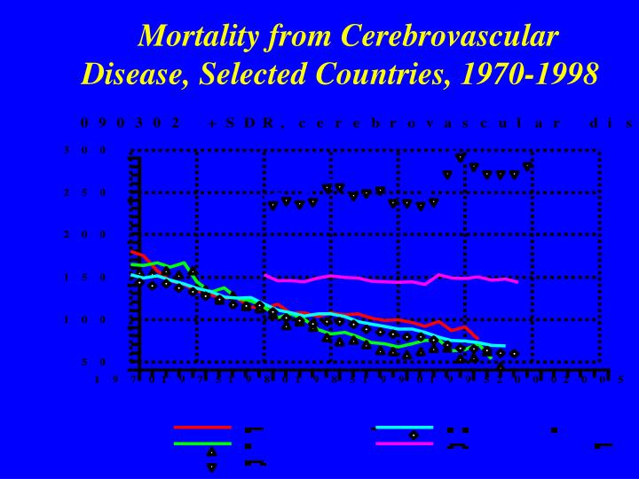 Mortality from Cerebrovascular Disease, Selected Countries, 1970-1998