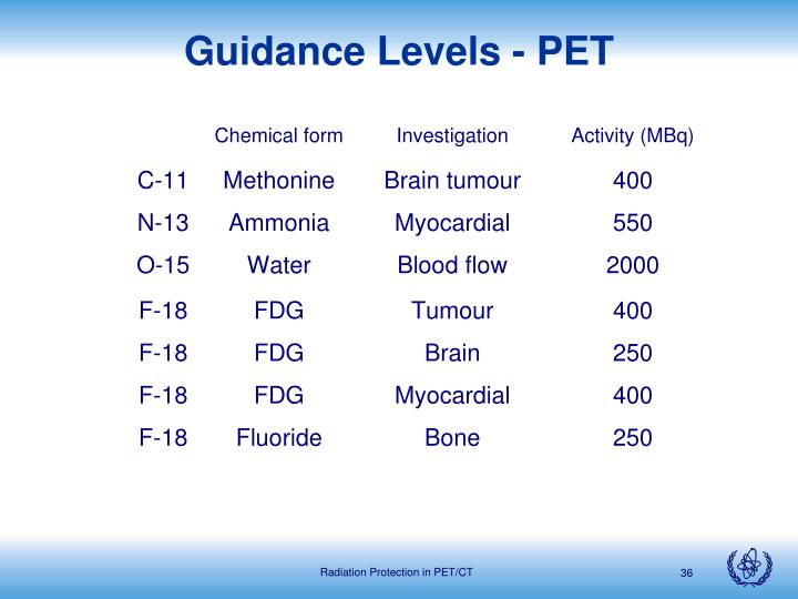 Guidance Levels - PET