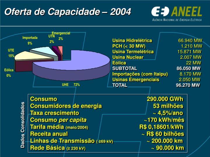 Oferta de Capacidade – 2004