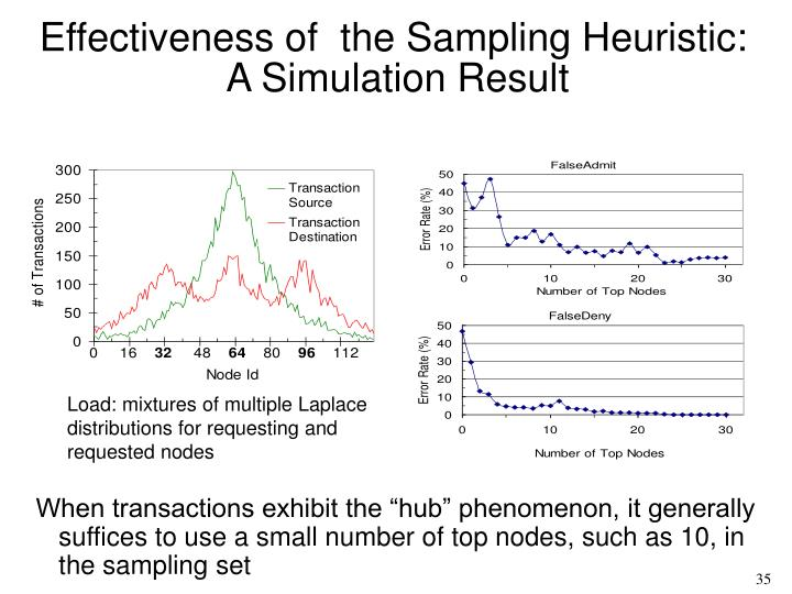 Effectiveness of  the Sampling Heuristic: