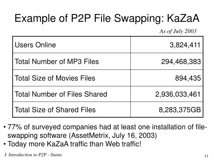 Example of P2P File Swapping: KaZaA