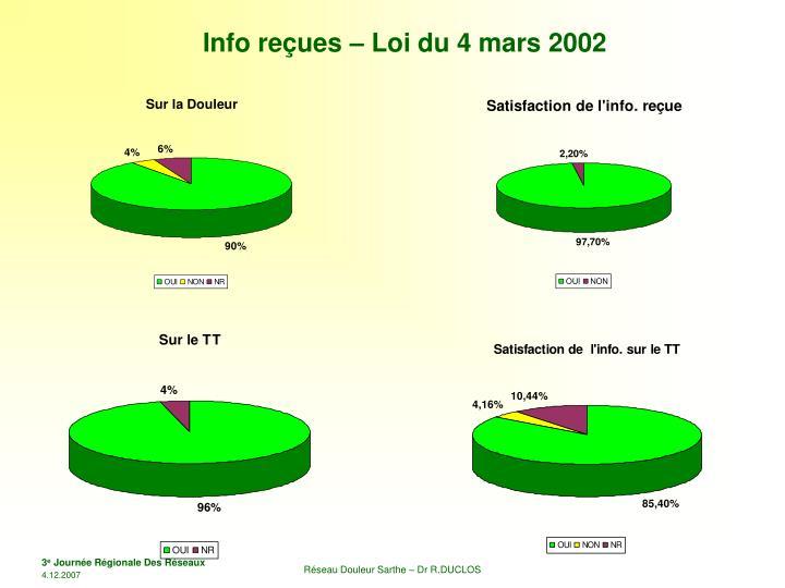 Info reçues – Loi du 4 mars 2002
