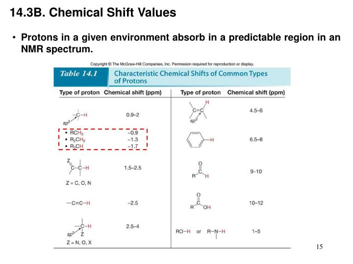 14.3B. Chemical Shift Values
