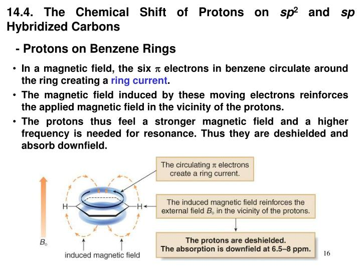 14.4. The Chemical Shift of Protons on