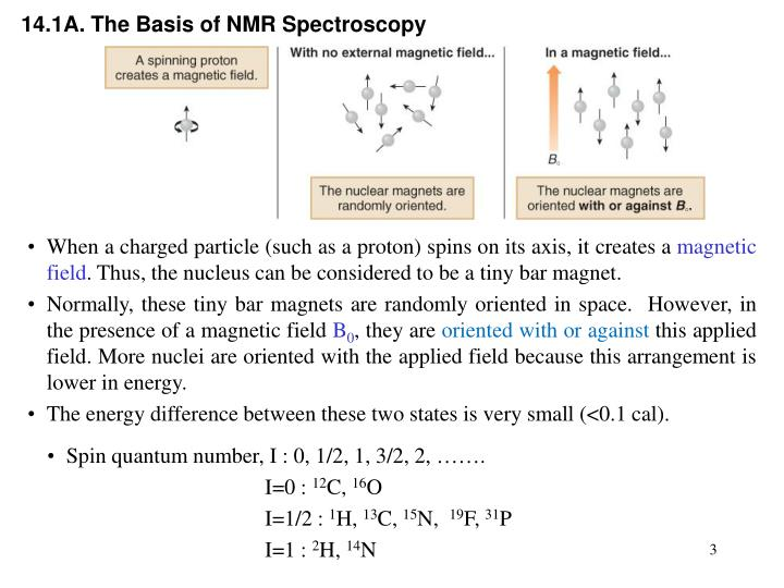 14.1A. The Basis of NMR Spectroscopy
