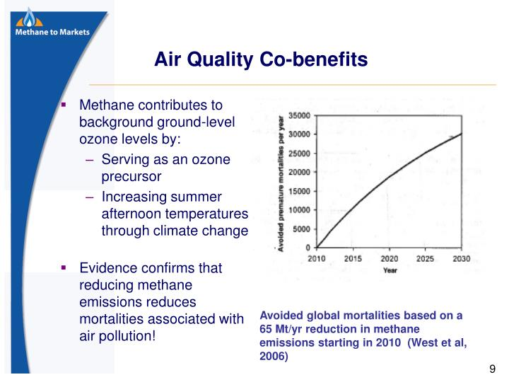 Air Quality Co-benefits