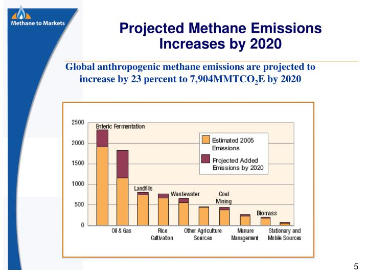 Projected Methane Emissions Increases by 2020