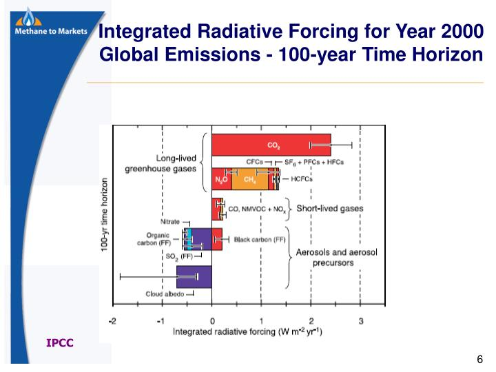 Integrated Radiative Forcing for Year 2000 Global Emissions - 100-year Time Horizon