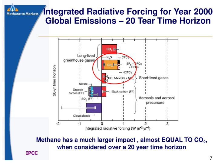 Integrated Radiative Forcing for Year 2000 Global Emissions – 20 Tear Time Horizon