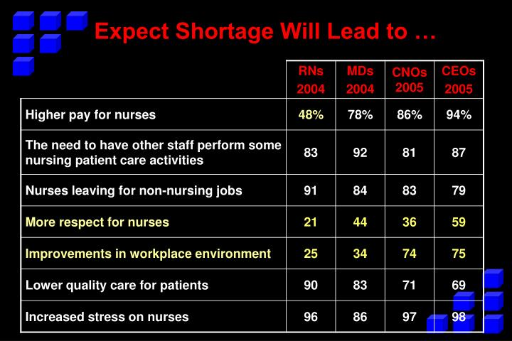 Expect Shortage Will Lead to …